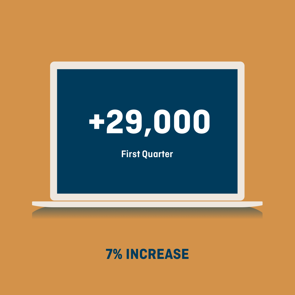Laptop graphic showing 7% quarterly increase