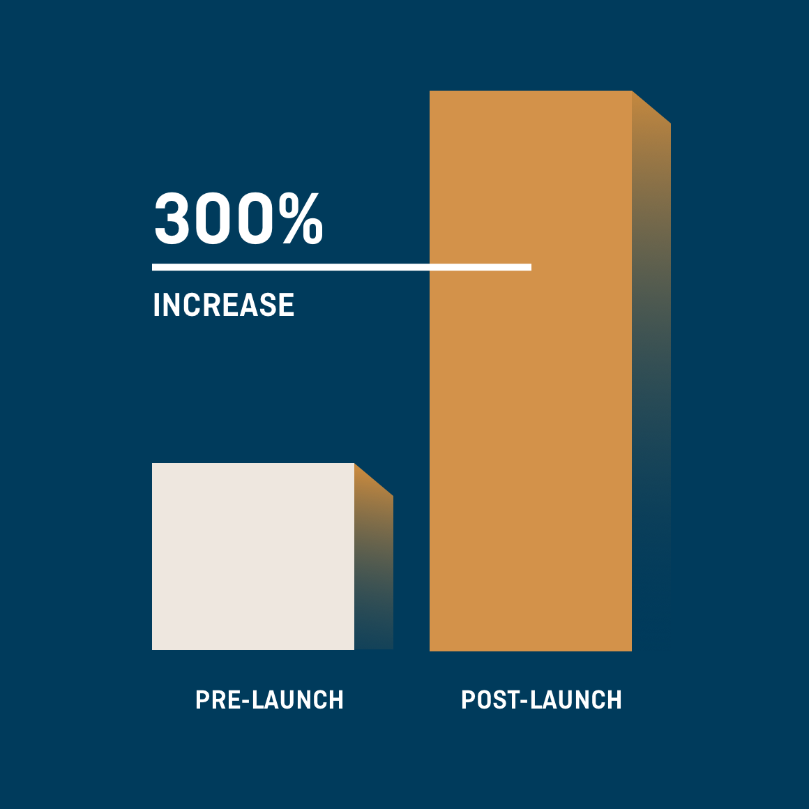 Bar graph depicting 300% increase in traffic to app store post-launch