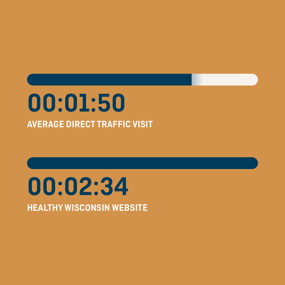 Graphic showing average direct traffic visit is 1 minute 50 seconds and average website visit is 2 minutes 34 seconds