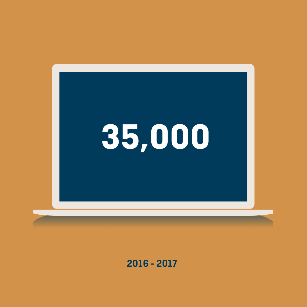 Graphic of open laptop displaying 35,000 conversions from 2026-2017