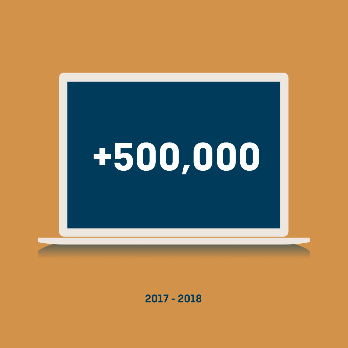 Laptop graphic showing a results impression increase of 500,000 from 2017-2018