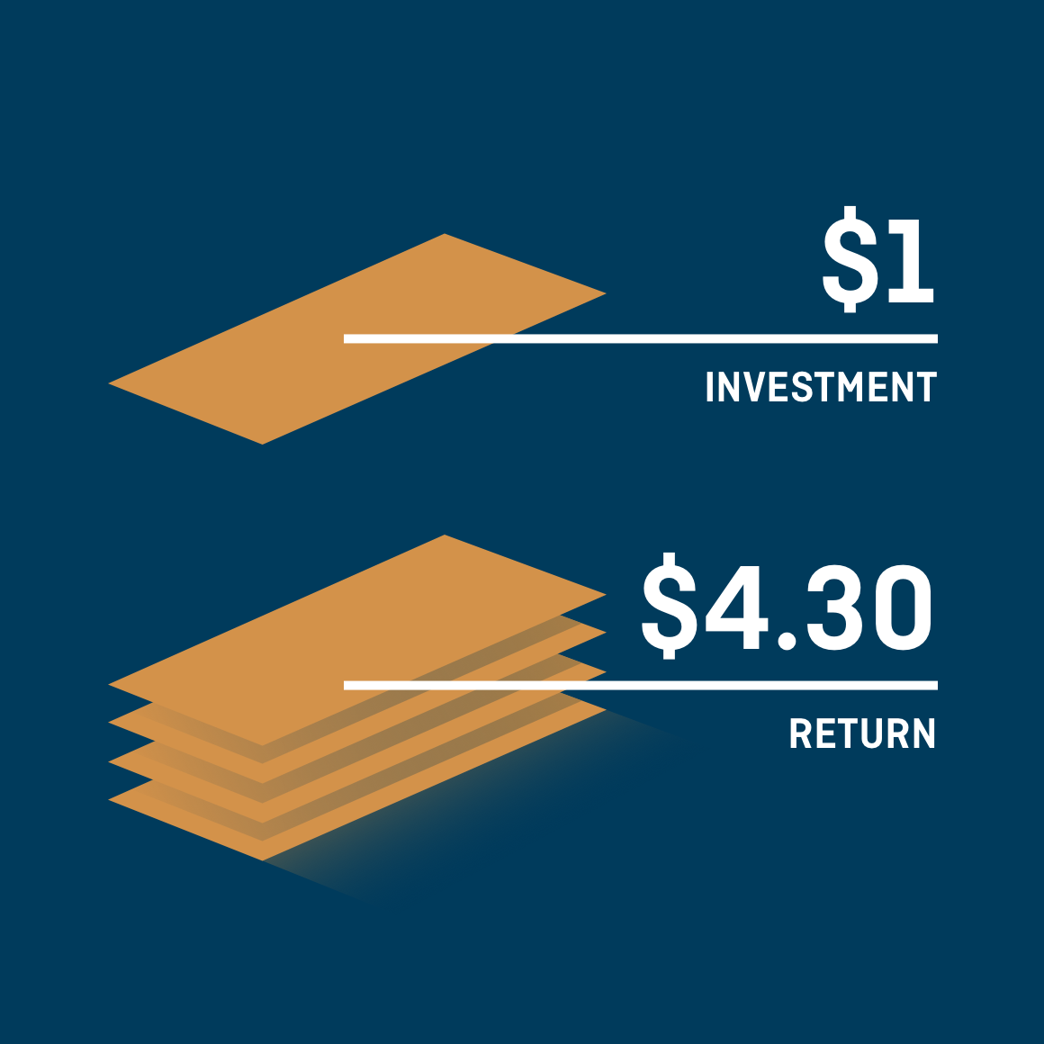 Graphic showing $3.30 return on investment