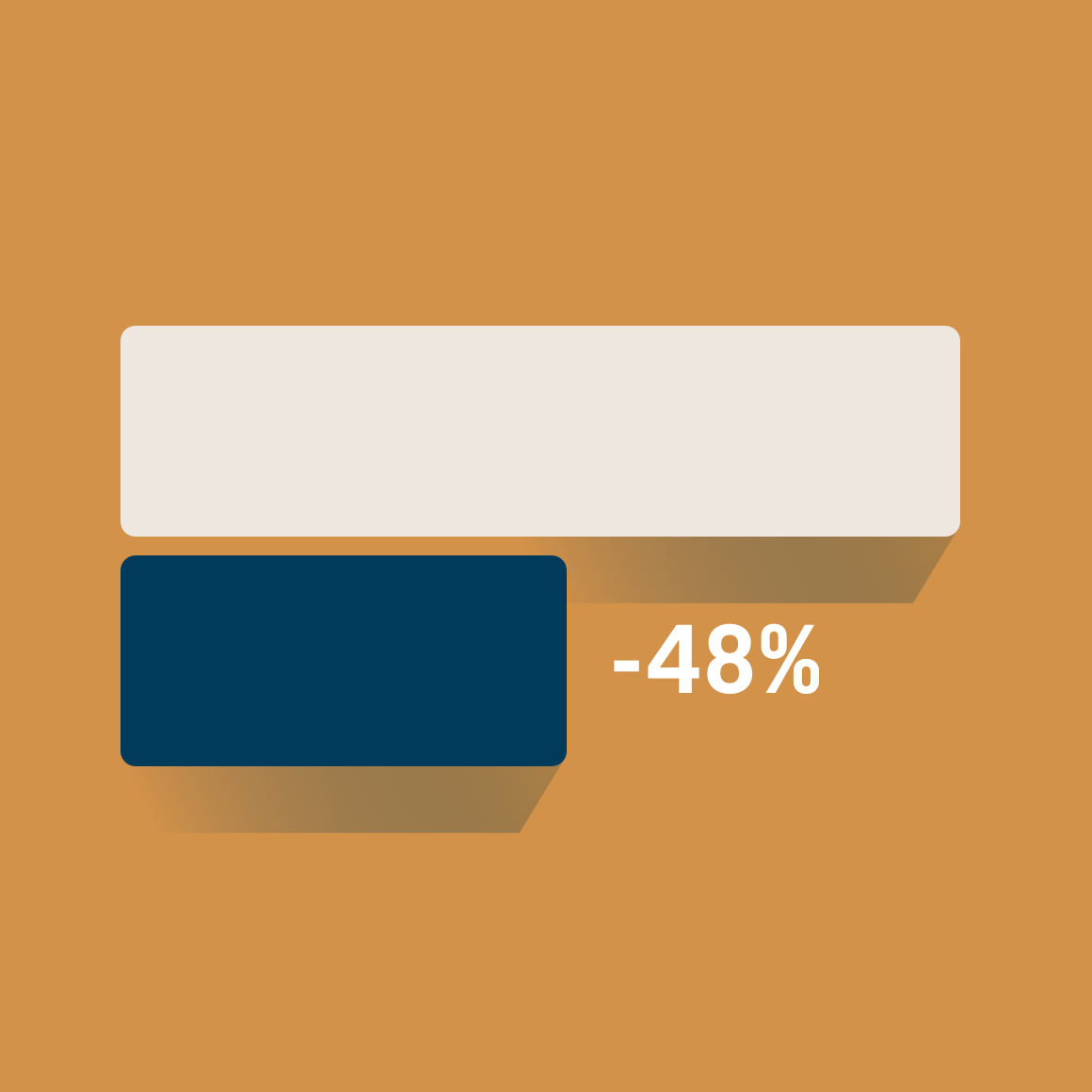 Bar graph showing a 48% decrease in bounce rate