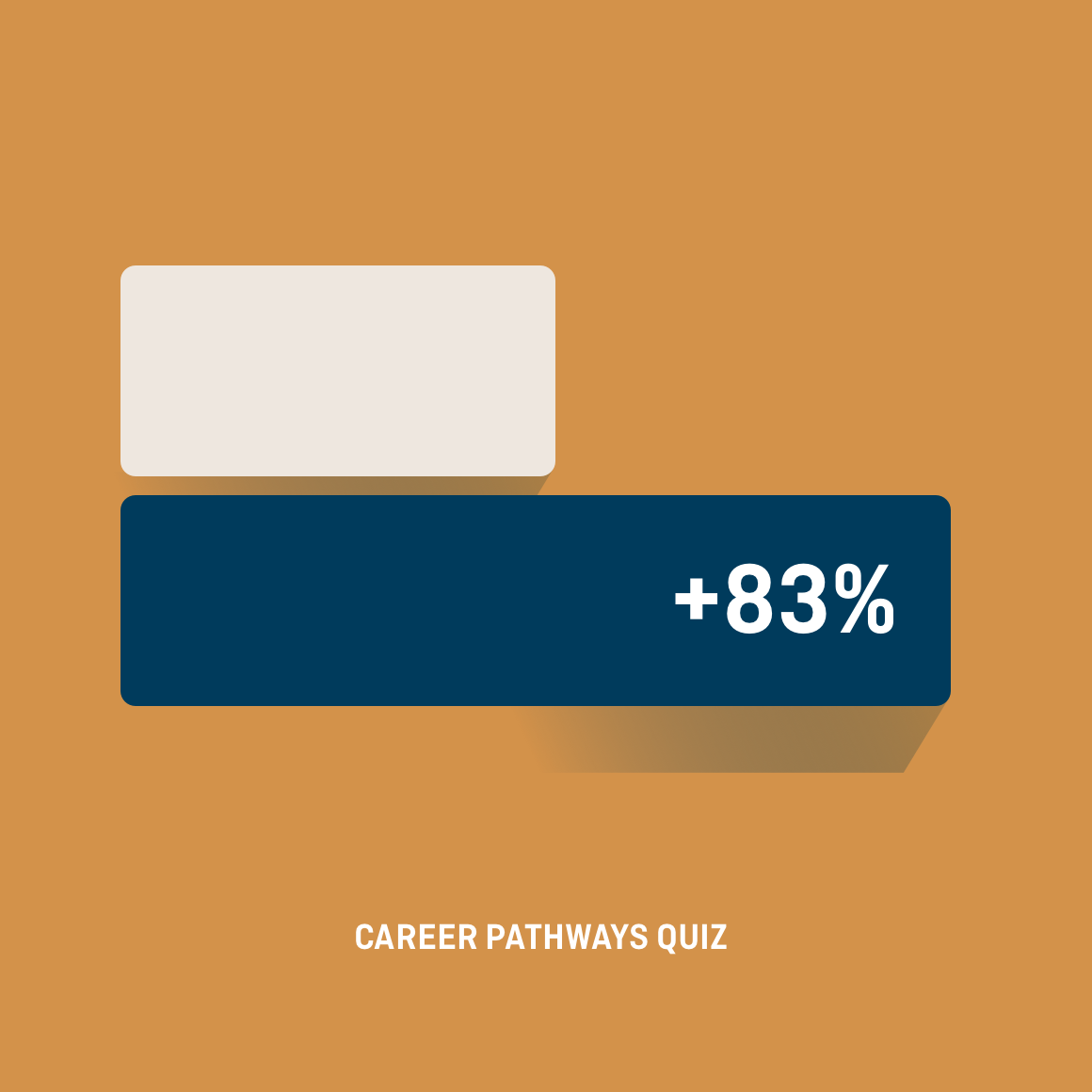 Bar graph showing a 83% increase in engagement with career quiz